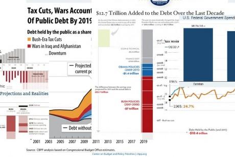 America's deficit chart surplus