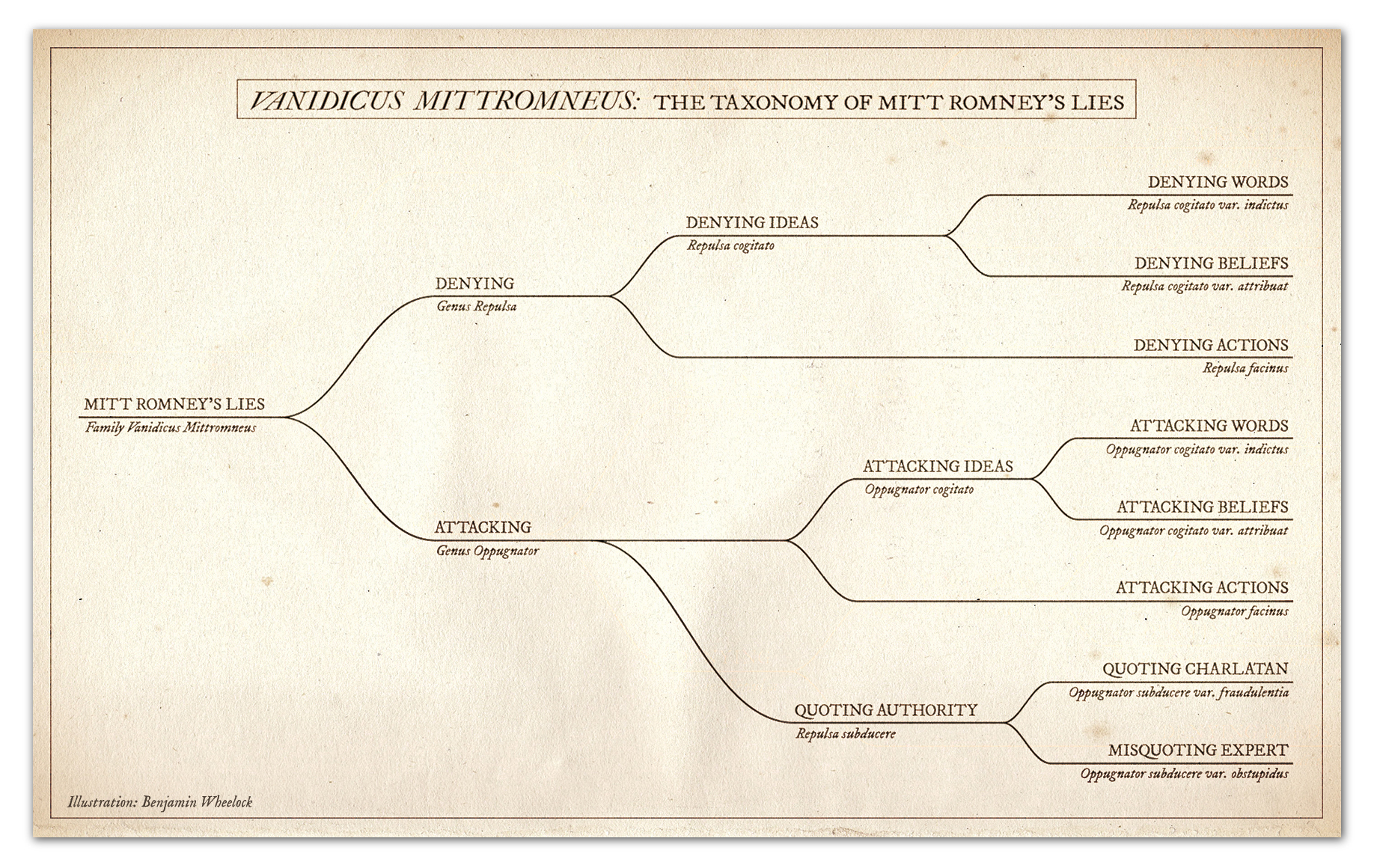 A taxonomy of Mitt Romney's lies | Salon.comMitt Romney Family Tree