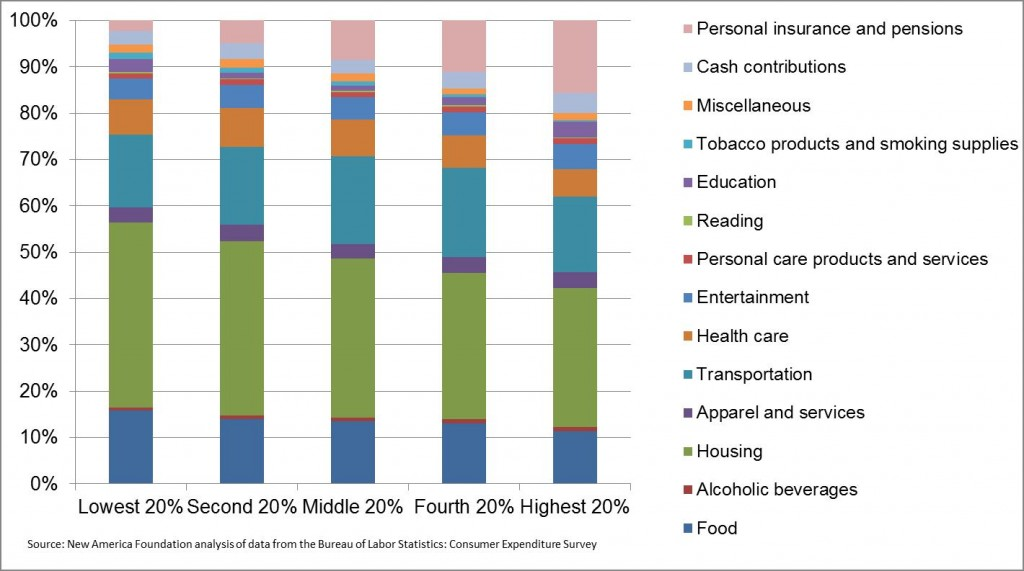 ... Labor Statistics, breaks down consumer expenditures by pre-tax income