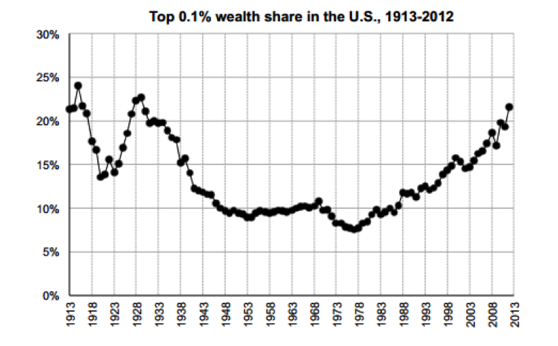 Wealth and inequality according to thomas piketty