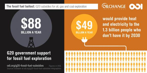 And what it looks like for the G 20 Nations Spend 88 Billion A Year Propping Up The Fossil Fuel