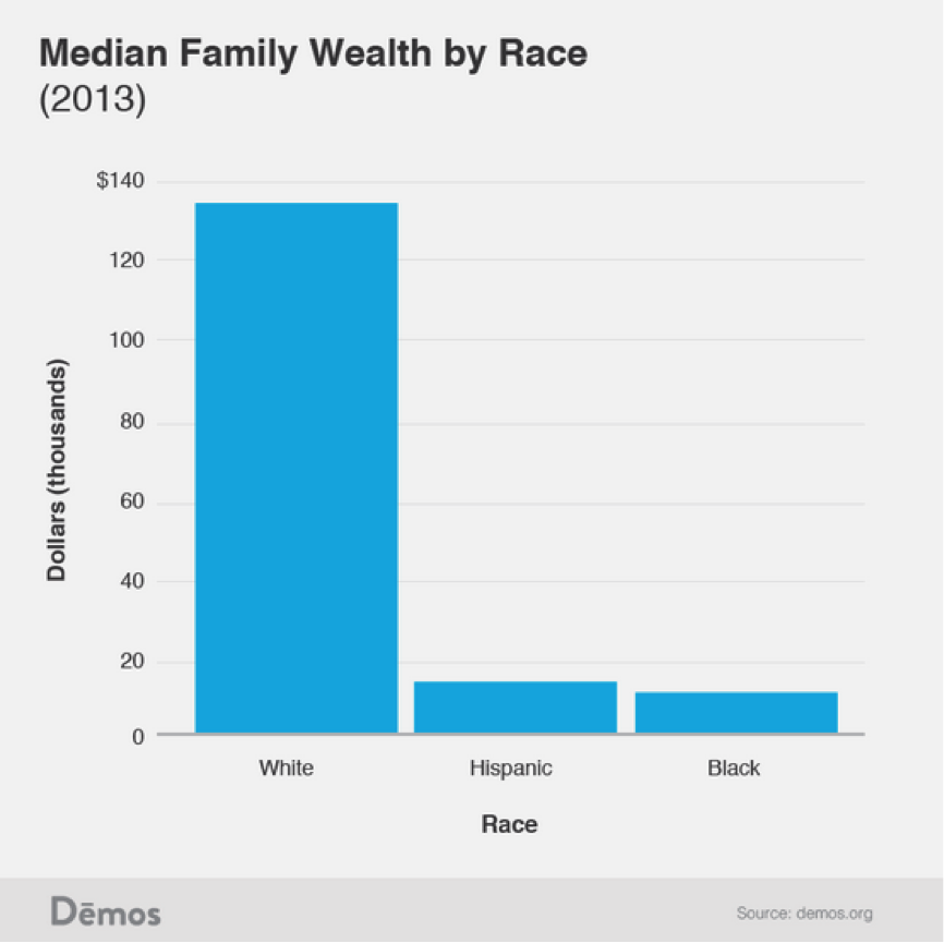 How America can fix the racial wealth gap