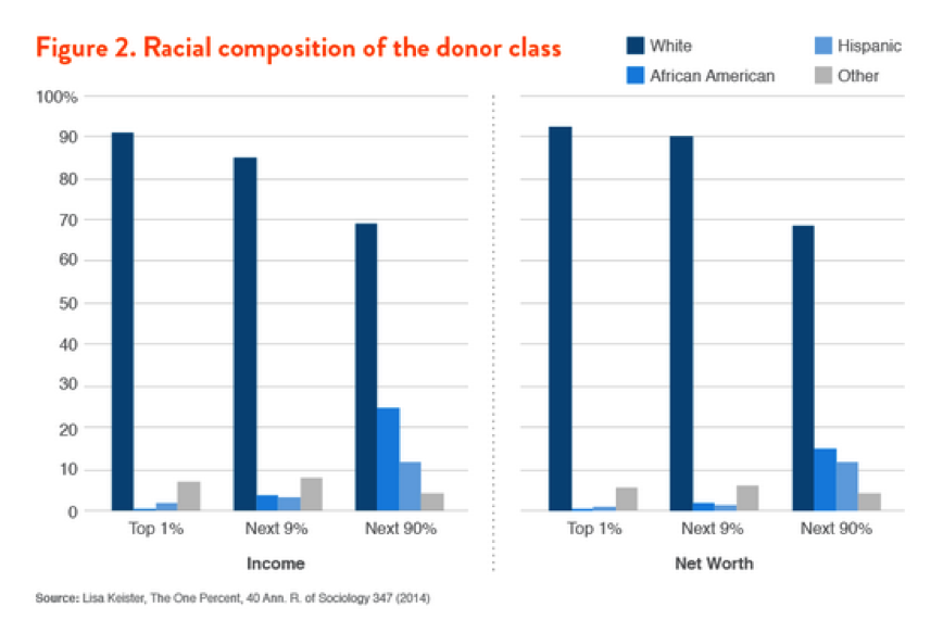 the importance of having inequality of wealth concentration in the united states of america But he's wondering just why wealth inequality is a bad thing  the wealth gap between the richest robber baron and the poorest  america's grade for.