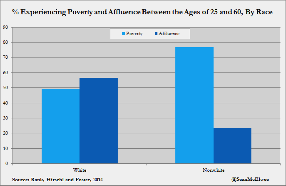Socioeconomic mobility in the United States
