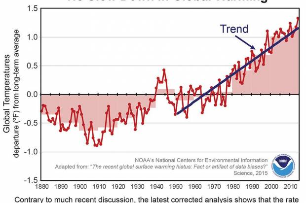 "Images   4 myths climate deniers can turn to now that it turns out there is no global warming ""pause"" -  1"