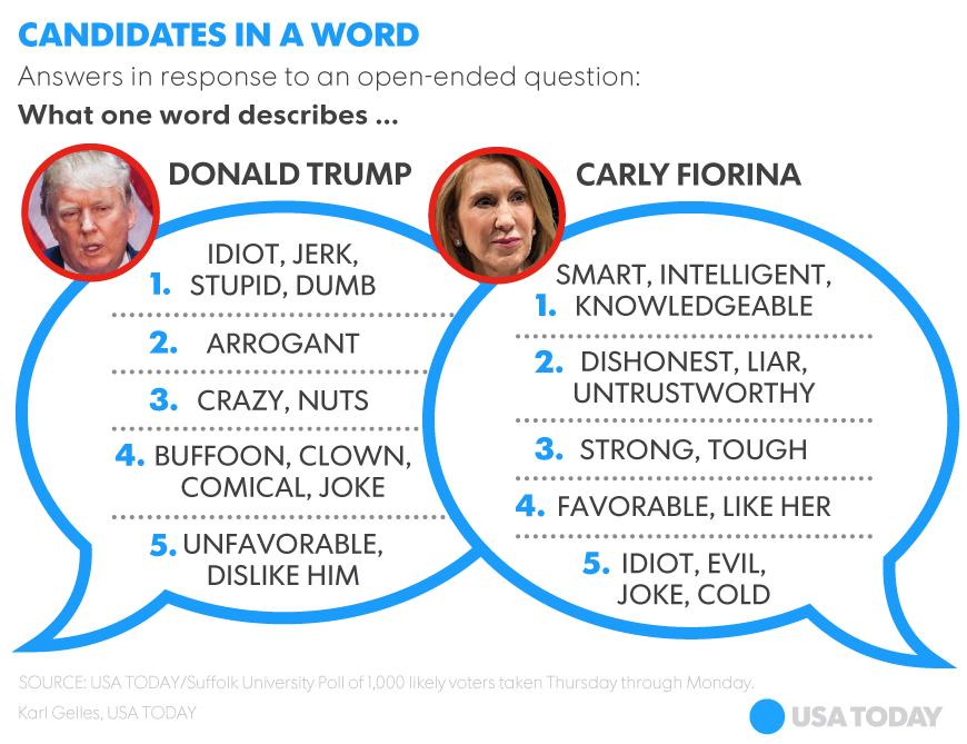 Trump words