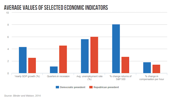 Political party and patterns of income inequality