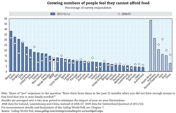 (Credit: OECD's Society at a Glance 2014 report)