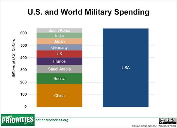 us world military spending chart