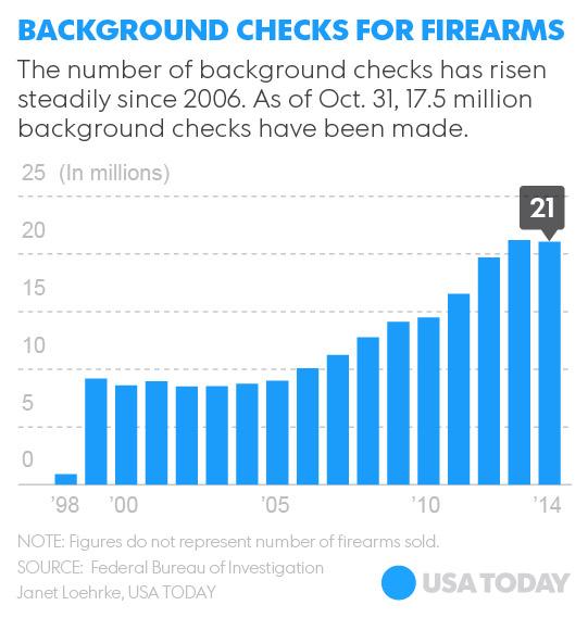 usa today gun sales
