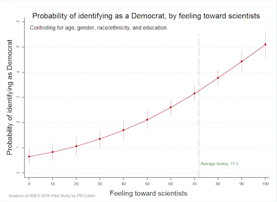 scientists-dems