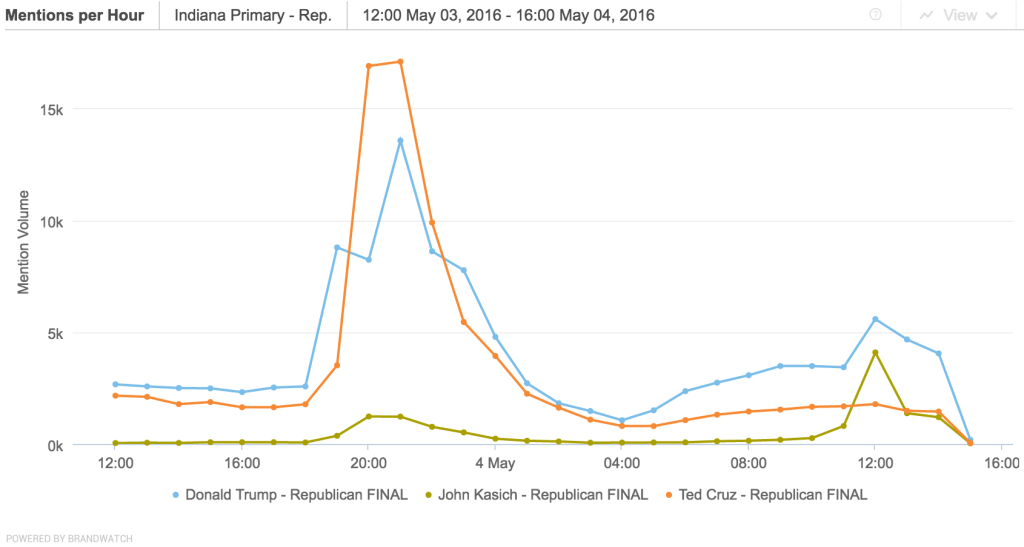 BrandWatch data of GOP mentions on Twitter