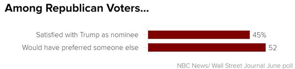 among_republican_voters-_chartbuilder_7a615887a996f2c3158f9db9c85e5dac.nbcnews-ux-600-480