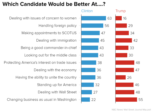 which_candidate_would_be_better_at-_clinton_trump_chartbuilder_1637e33961fce314a1ff438c9d251b9f.nbcnews-ux-600-480