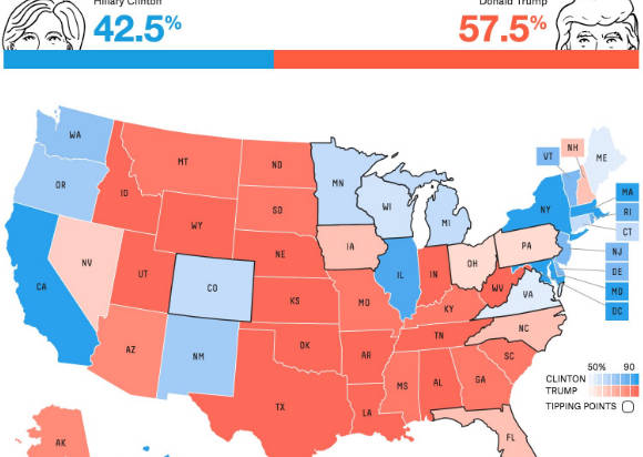 Shock poll: Nate Silver's election forecast now has Trump winning