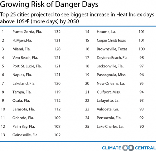 7_12_16_HeatReport_updatedDangerDaysgrowth_heat3_500_484_s_c1_c_c