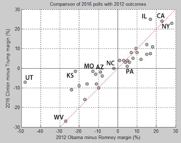 2012-2016 Polls July