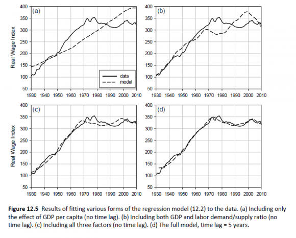 Real Wages 1930-2010--4 Models
