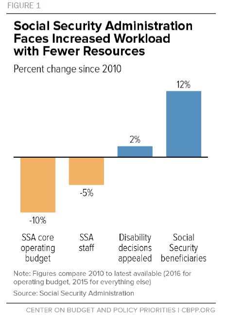 Social Security Cuts--CBPP Fig1