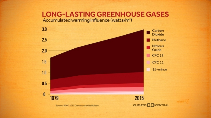 Greenhouse gases are accumulating in the atmosphere at an accelerating rate.