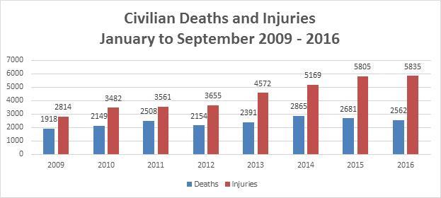 casualties afghanistan un