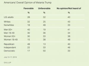 melania poll