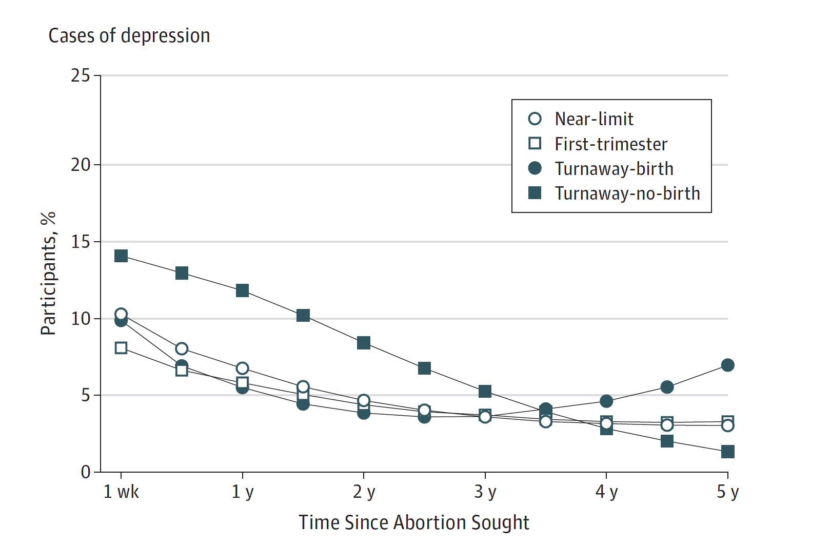 "Figure from ""Women's mental health and well-being five years after receiving or being denied an abortion"" published in JAMA Psychiatry"