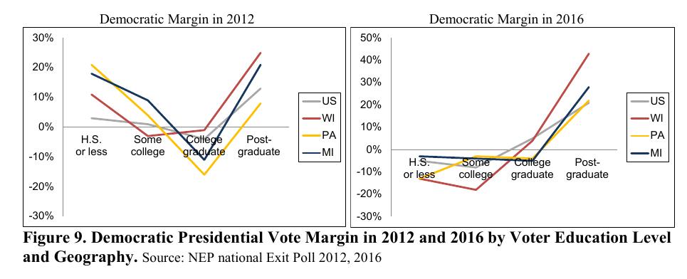 democratic margins