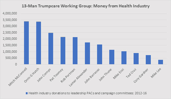 (Chart: Michael Corcoran / Truthout; Data is from the Center for Responsive Politics)