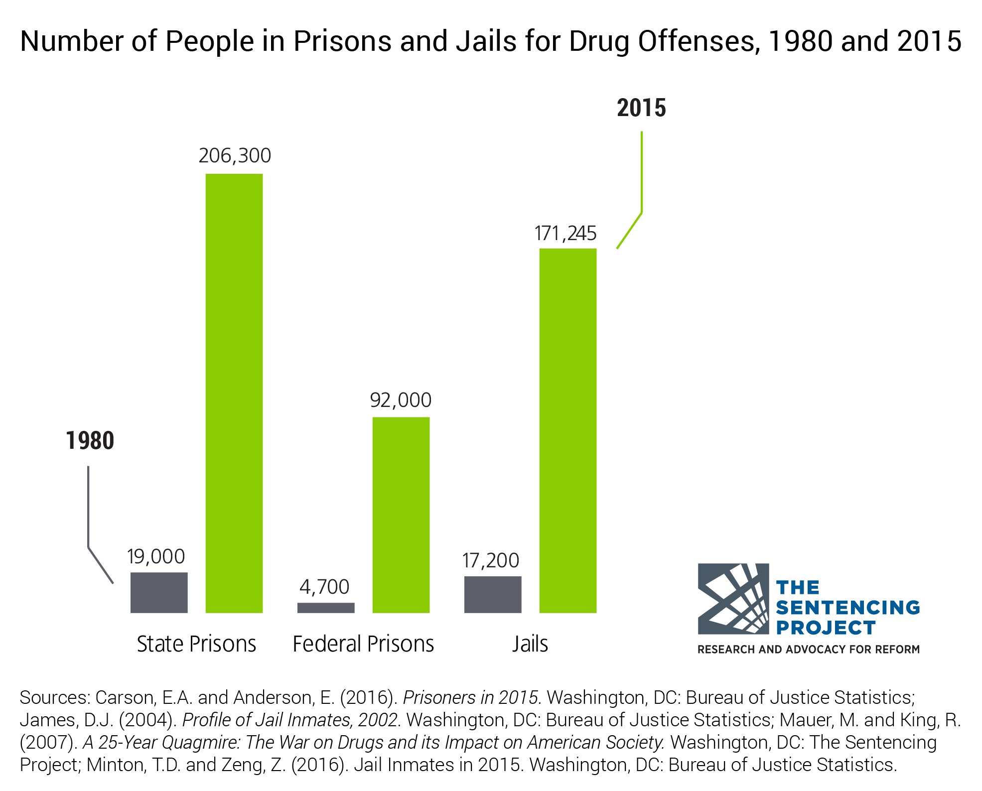 Drug sentences and donald trump is reform even possible salon people in prisons and jails for drug offenses pooptronica