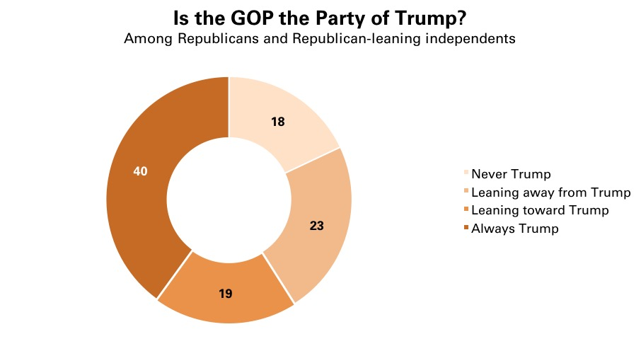 trump-support-within-gop