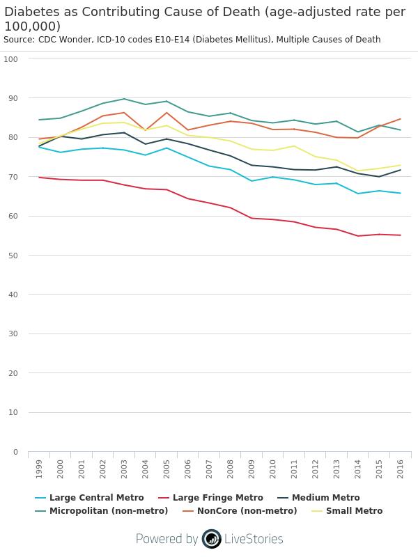 Diabetes Deaths by Urbanization