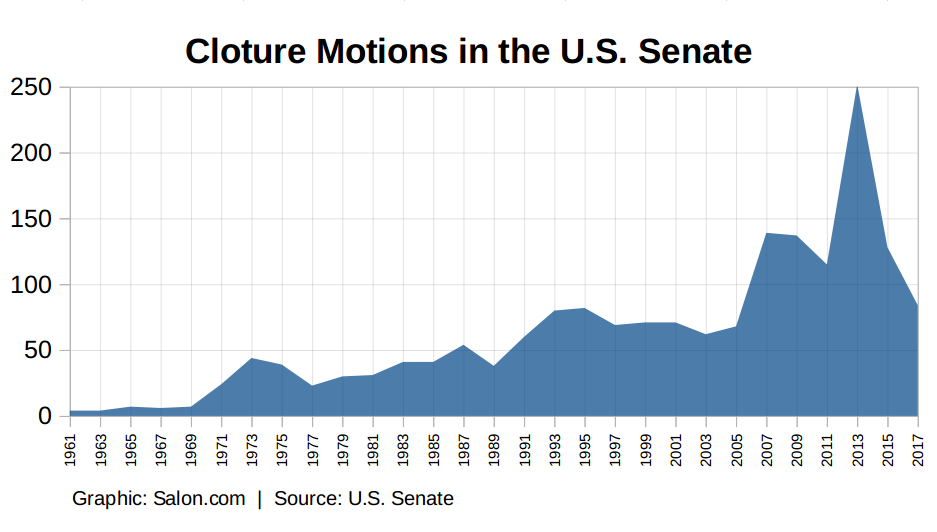Senate cloture motions