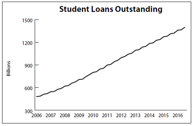 student-loans-outstanding-embed