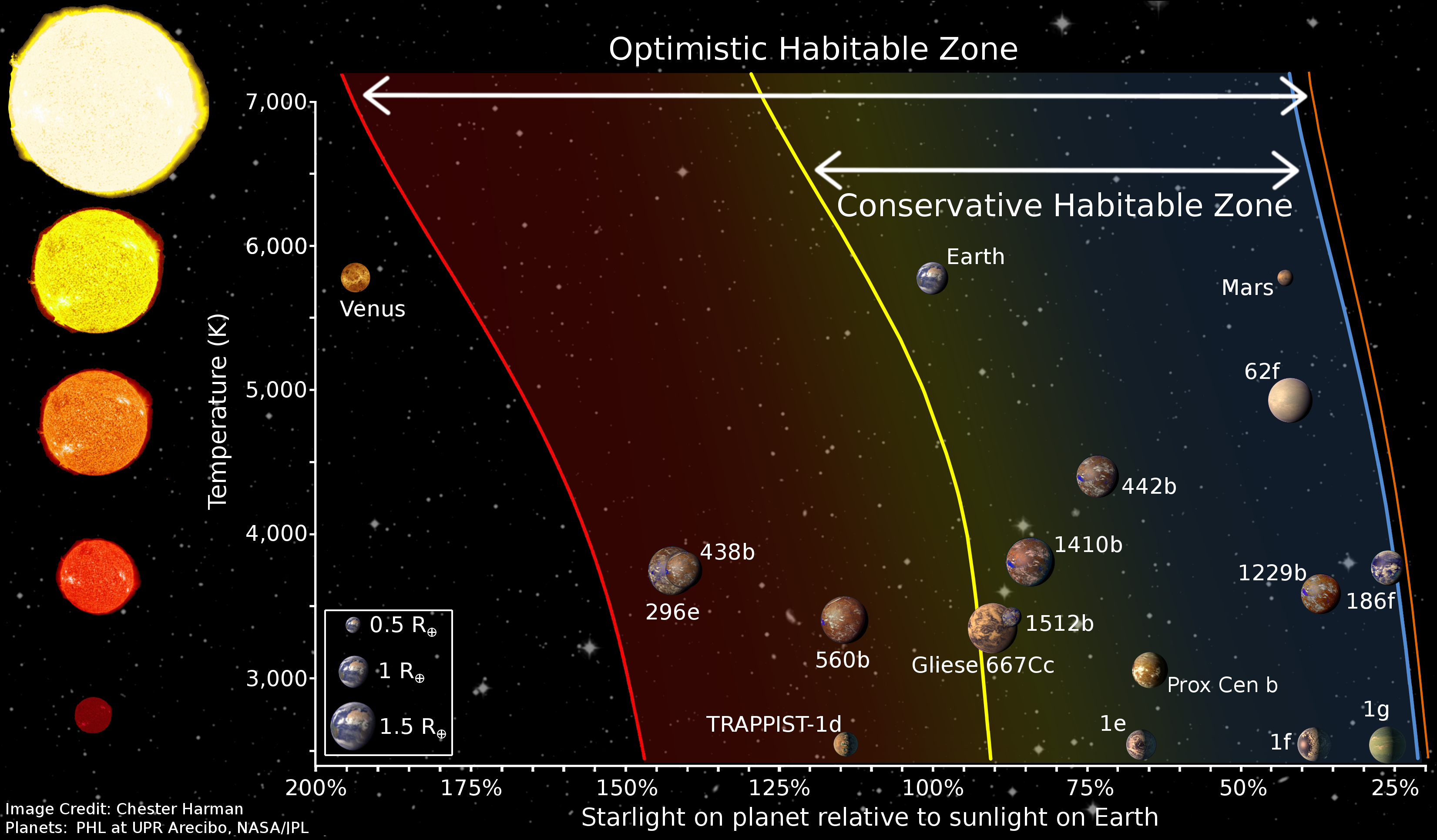 Diagram_of_different_habitable_zone_regions_by_Chester_Harman