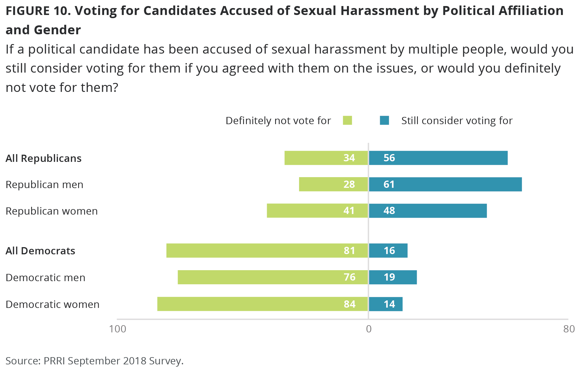 F10-Candidates_Accused_of_Sexual_Harassment
