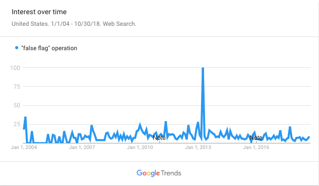 False Flag GoogleTrends